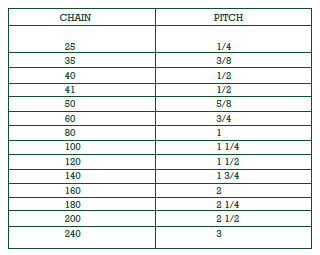 roller-chain-sizes.png